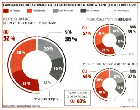 Redecoupage_regional_Reunification_Bretagne_44BZH-sondage-PO_10_04_14