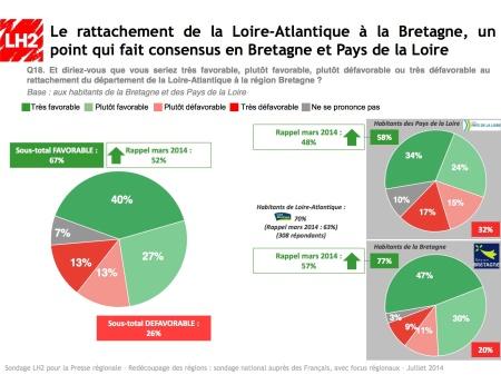 Enquete_reforme_territoriale_2014_SPQR_Sondage_LH2_44_BREIZH_Reunification_Bretagne
